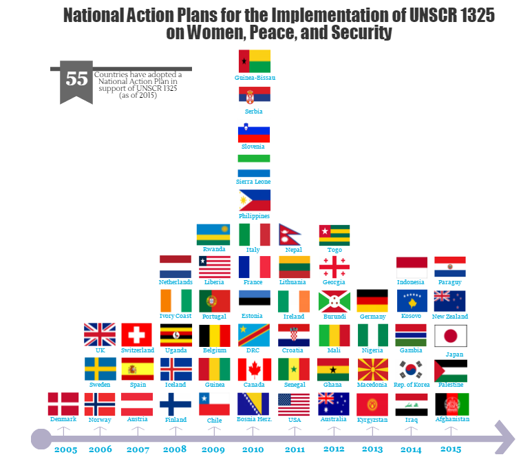 National Action Plans 2015 in Review – Action Plans